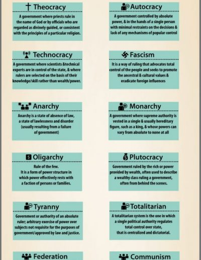 16 Government Types, from WordPandit