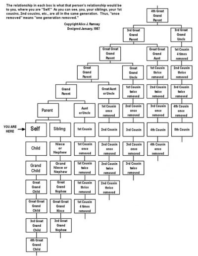 Family Relationships, RootsWeb on Ancestry