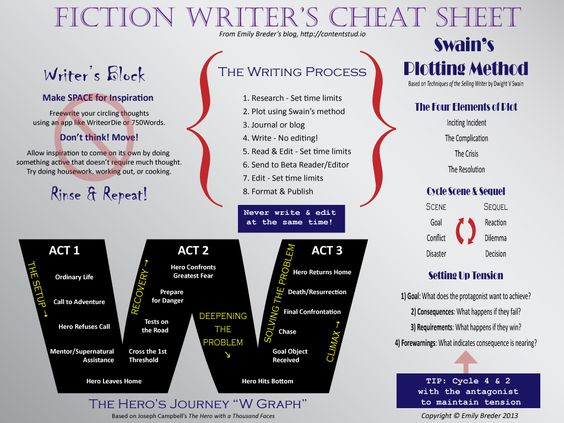 Fiction Writers' Cheat Sheet