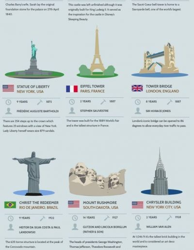How Long Did Famous Structures Take to Build, from RubberBondUK