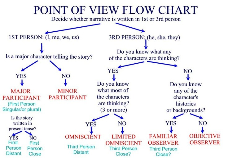 POV Flow Chart, from NimblesNotebook Tumblr (previously TheWritingCafe)