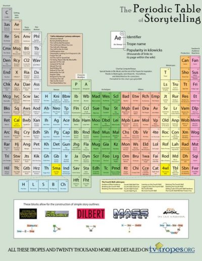 Periodic Table of Storytelling, from TVTropes