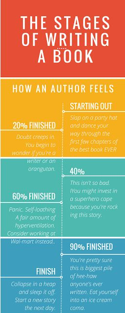 Stages Of Writing A Book, from WriterOffTheLeash