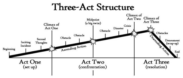 Three Act Story Structure