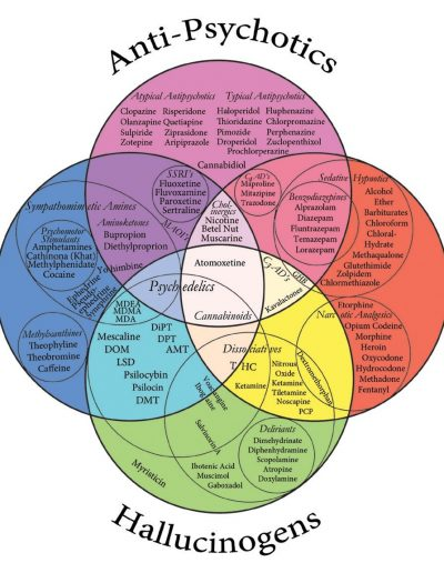 Drugs Venn Diagram