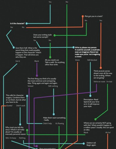 Writers Block Flow Chart, from NYEditors