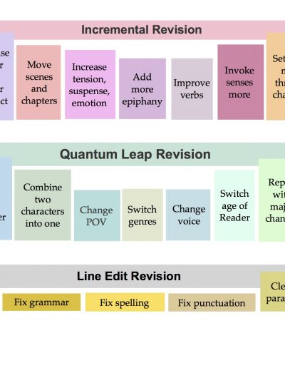 Novel Revision Chart, by Claudia Finseth, for DarcyPattison.Com