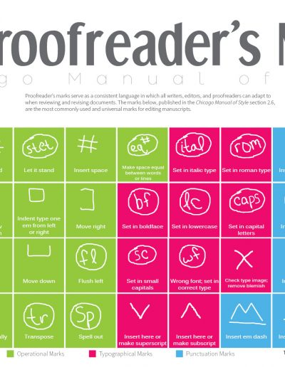 Proofreader Marks, from the Chicago Manual of Style, poster by The Visual Communication Guy, 2015